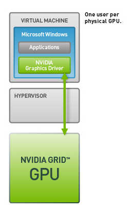 NVIDIA GRID - Passtrough